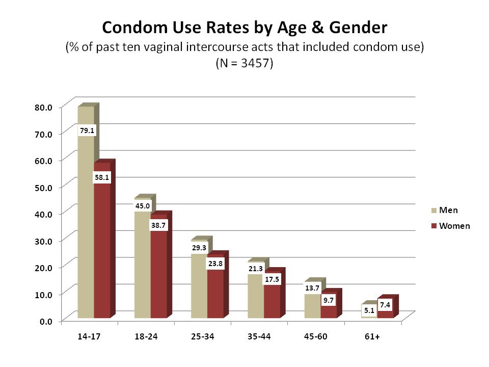 Porn using condom